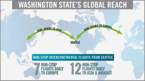 Map showing Washington State being an equal distance between Asia and Europe markets