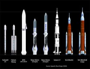 Blue Origin's New Glenn rocket in a side-by-side comparison with SpaceX's Falcon and NASA's SLS rockets.