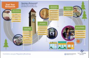 Screen capture of the roadmap for Restaurants.